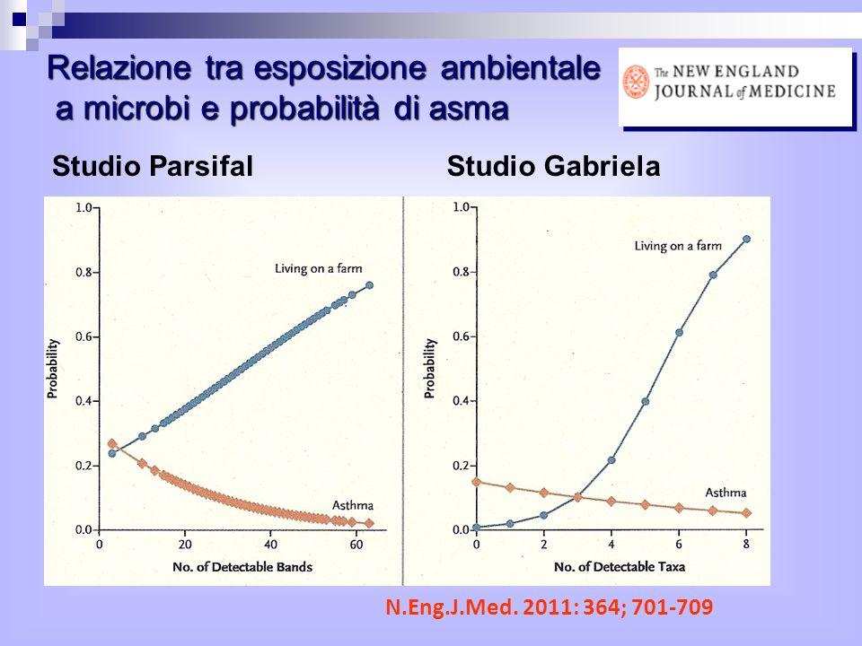 Relazione tra esposizione ambientale a microbi e probabilità di asma Studio ParsifalStudio Gabriela N.Eng.J.Med.