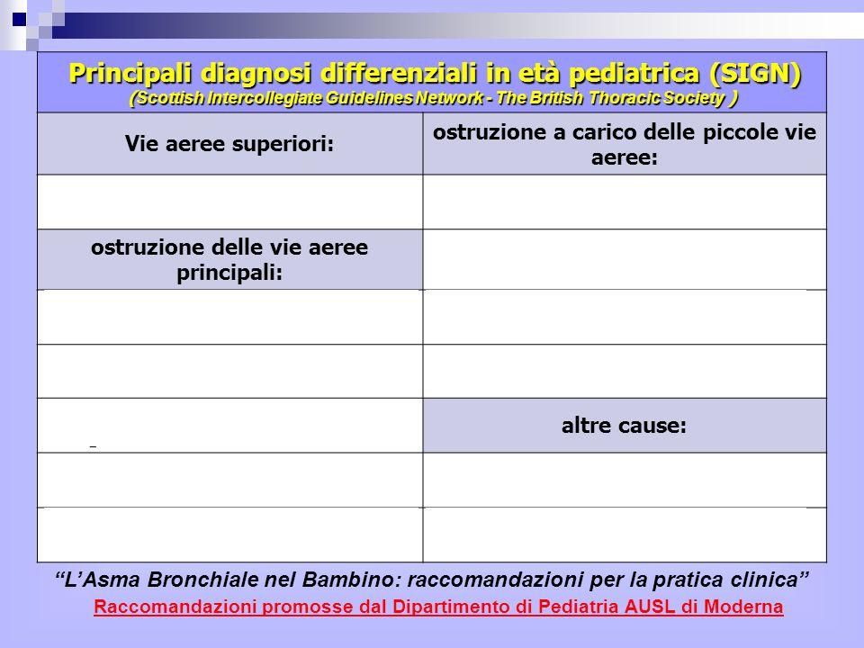 è presente nei bambini asmatici già alletà di 4-5 anni non è stato evidenziato in bambini di età inferiore a 2 anni con broncostruzione reversibile.
