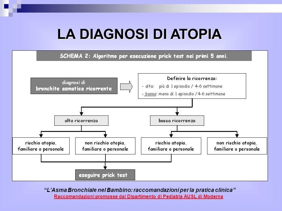 LAsma Bronchiale nel Bambino: raccomandazioni per la pratica clinica Raccomandazioni promosse dal Dipartimento di Pediatria AUSL di Moderna LA DIAGNOSI DI ATOPIA