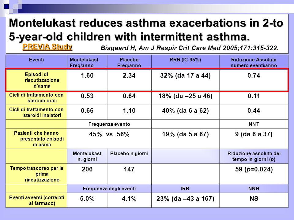 EventiMontelukast Freq/anno Placebo Freq/anno RRR (IC 95%)Riduzione Assoluta numero eventi/anno Episodi di riacutizzazione d asma 1.602.3432% (da 17 a 44)0.74 Cicli di trattamento con steroidi orali 0.530.6418% (da –25 a 46)0.11 Cicli di trattamento con steroidi inalatori 0.661.1040% (da 6 a 62)0.44 Frequenza evento NNT Pazienti che hanno presentato episodi di asma 45% vs 56%19% (da 5 a 67)9 (da 6 a 37) Montelukast n.