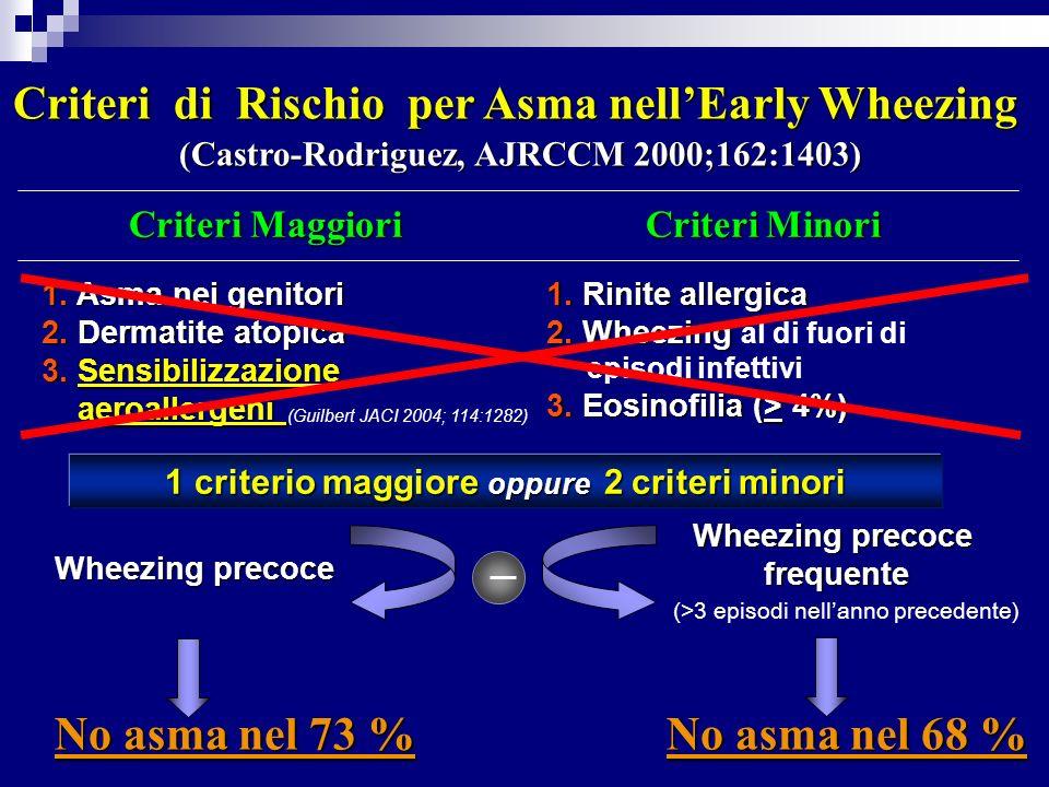 1 criterio maggiore oppure 2 criteri minori Criteri di Rischio per Asma nellEarly Wheezing (Castro-Rodriguez, AJRCCM 2000;162:1403) Criteri Maggiori Criteri Minori Criteri Maggiori Criteri Minori 1.
