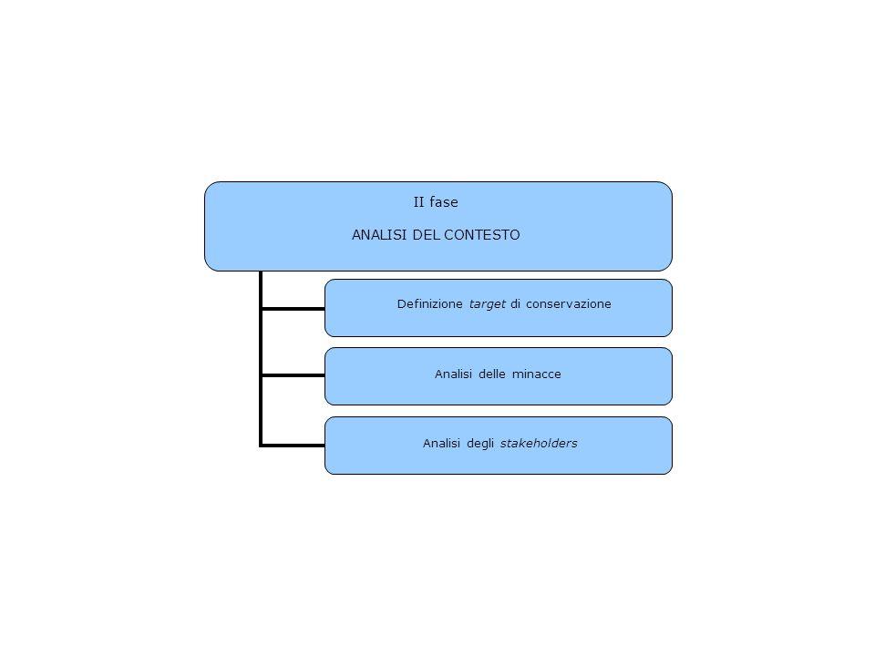 II fase ANALISI DEL CONTESTO Analisi delle minacce Analisi degli stakeholders Definizione target di conservazione