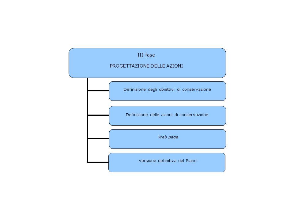 III fase PROGETTAZIONE DELLE AZIONI Definizione degli obiettivi di conservazione Definizione delle azioni di conservazione Web page Versione definitiv