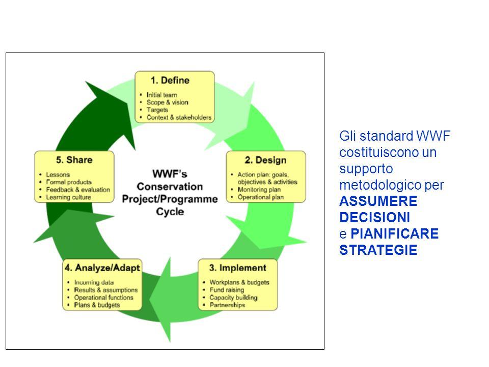 Gli standard WWF costituiscono un supporto metodologico per ASSUMERE DECISIONI e PIANIFICARE STRATEGIE
