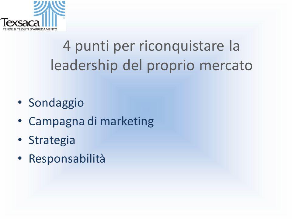 4 punti per riconquistare la leadership del proprio mercato Sondaggio Campagna di marketing Strategia Responsabilità