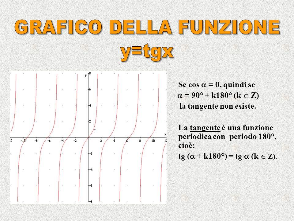 Si definisce tangente dellangolo lordinata del punto T dintersezione tra il secondo lato dellangolo e la retta tangente alla circonferenza goniometrica nel punto A : tg = y T = AT.