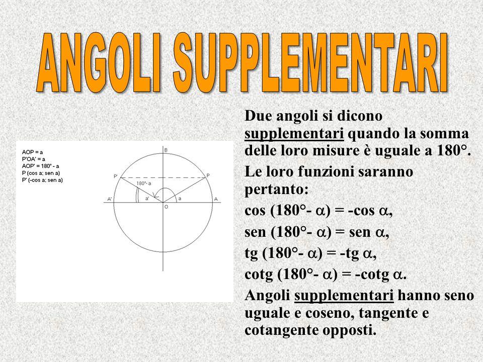 Due angoli sono opposti quando la loro somma è zero. cos(-x) = cos x sen(-x) = -sen x tg(-x) = -tg x cotg(-x) = -cotg x Angoli opposti hanno coseno ug
