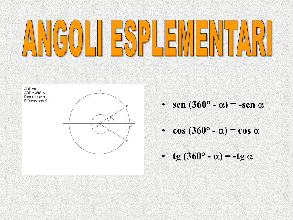 sen (180° + ) = -sen cos (180° + ) = -cos tg (180° + ) = tg