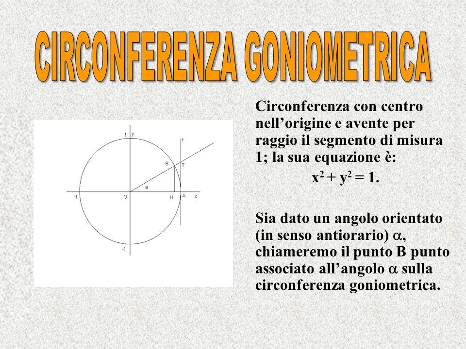 Circonferenza goniometrica Seno di un angolo Coseno di un angolo Tangente di un angolo Cotangente di un angolo Segno delle funzioni goniometriche Rela