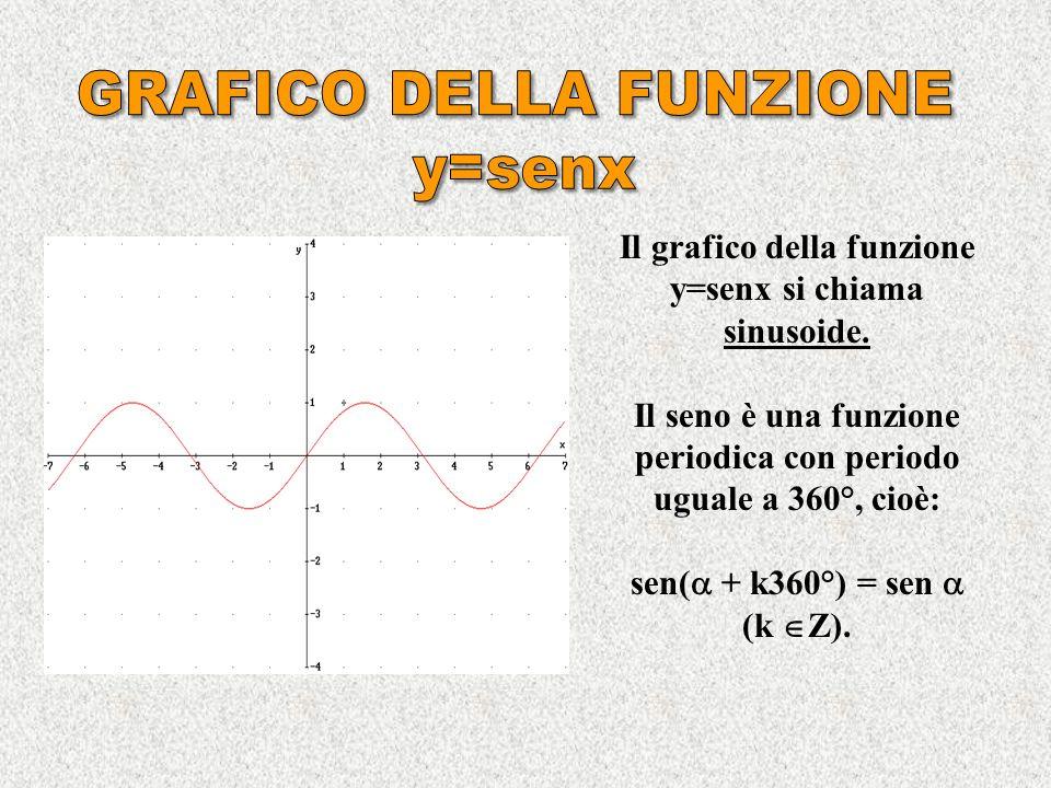 Si dice seno di un angolo lordinata del punto associato ad nella circonferenza goniometrica. Quindi: sen = y B = BH. Al variare dellangolo il seno ass