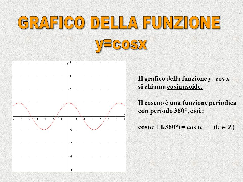 Si dice coseno di un angolo lascissa del punto associato ad nella circonferenza goniometrica. Quindi: cos = x B = OH. Al variare dellangolo il coseno