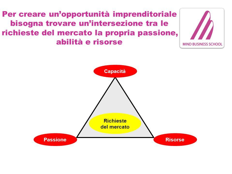Per creare unopportunità imprenditoriale bisogna trovare unintersezione tra le richieste del mercato la propria passione, abilità e risorse Richieste del mercato Passione Capacità Risorse