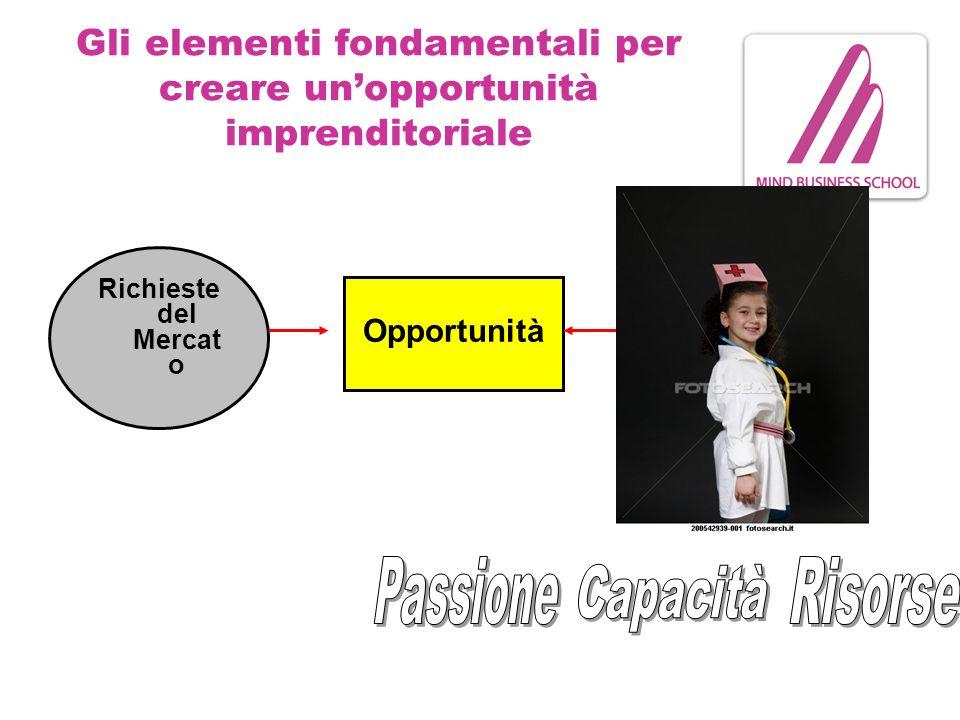 Gli elementi fondamentali per creare unopportunità imprenditoriale Richieste del Mercat o Opportunità