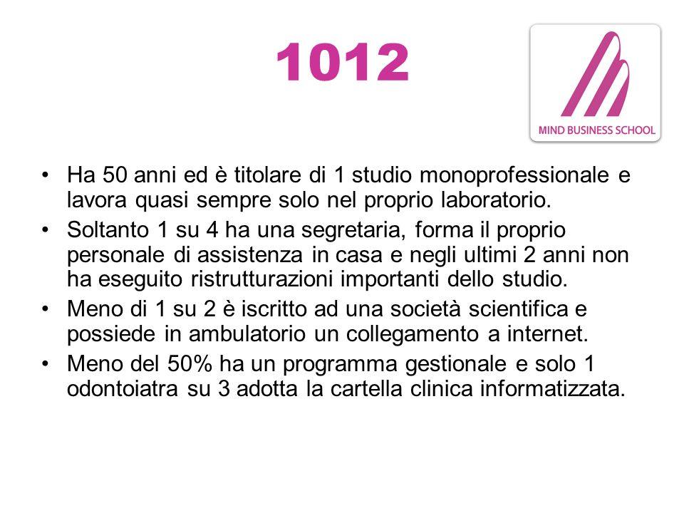 1012 Ha 50 anni ed è titolare di 1 studio monoprofessionale e lavora quasi sempre solo nel proprio laboratorio.