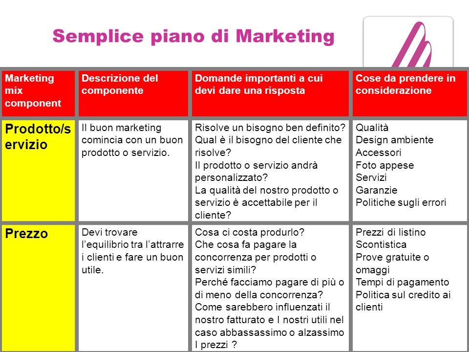 Semplice piano di Marketing Marketing mix component Descrizione del componente Domande importanti a cui devi dare una risposta Cose da prendere in considerazione Prodotto/s ervizio Il buon marketing comincia con un buon prodotto o servizio.