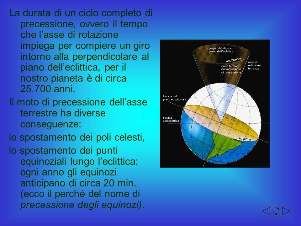 La durata di un ciclo completo di precessione, ovvero il tempo che lasse di rotazione impiega per compiere un giro intorno alla perpendicolare al pian