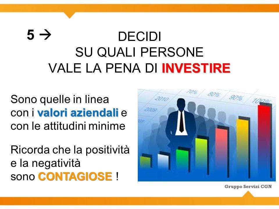 INVESTIRE DECIDI SU QUALI PERSONE VALE LA PENA DI INVESTIRE valori aziendali Sono quelle in linea con i valori aziendali e con le attitudini minime 5