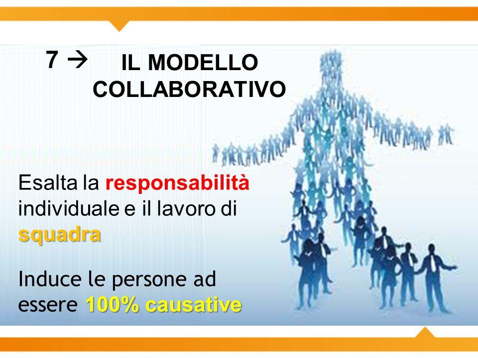 IL MODELLO COLLABORATIVO squadra Esalta la responsabilità individuale e il lavoro di squadra 100% causative Induce le persone ad essere 100% causative