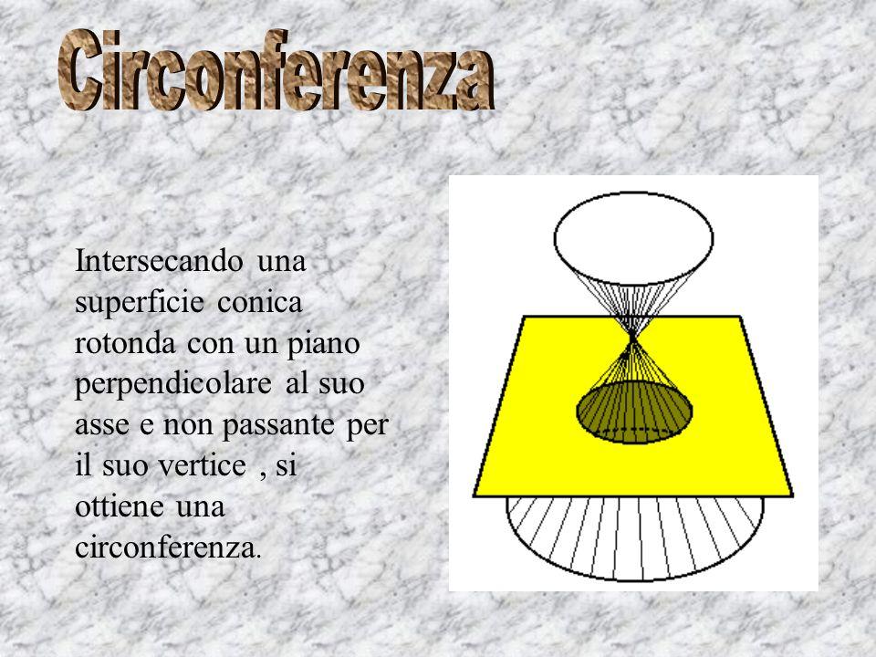Intersecando una superficie conica rotonda con un piano perpendicolare al suo asse e non passante per il suo vertice, si ottiene una circonferenza.