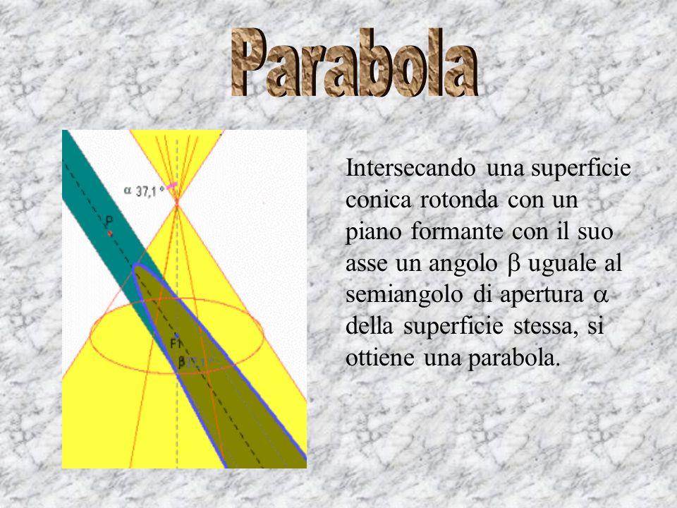 Intersecando una superficie conica rotonda con un piano formante con il suo asse un angolo maggiore del semiangolo di apertura della superficie stessa, si ottiene unellisse.