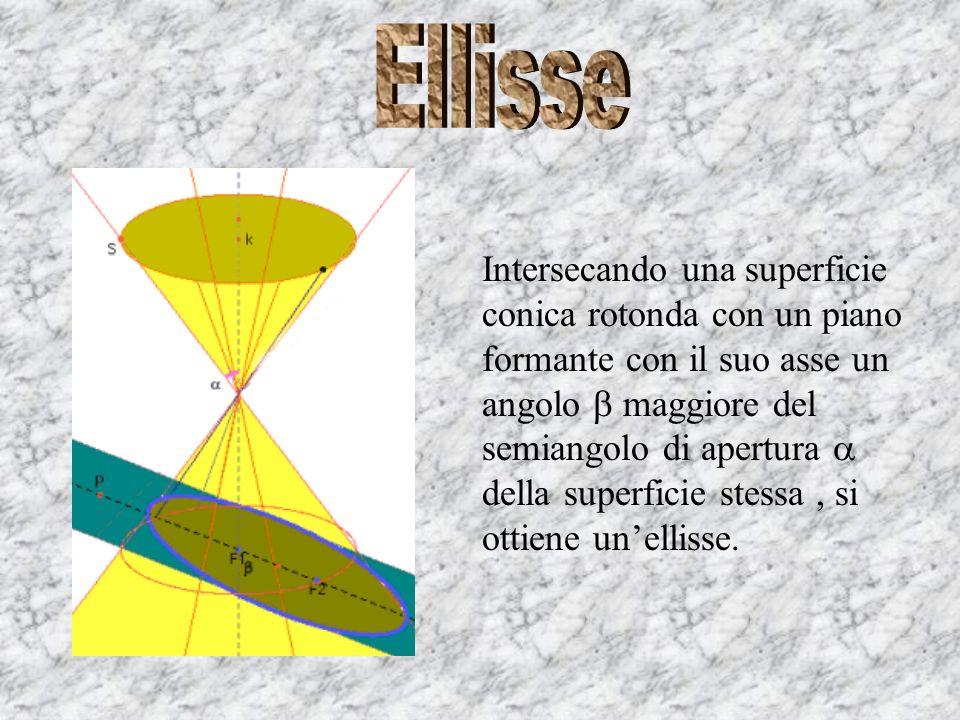 Intersecando una superficie conica rotonda con un piano formante con il suo asse un angolo minore del semiangolo di apertura della superficie stessa, si ottiene uniperbole.
