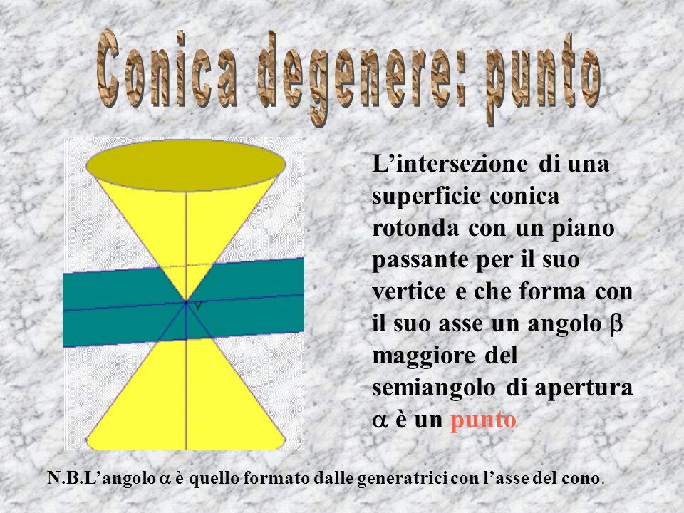 Lintersezione di una superficie conica rotonda con un piano passante per il suo vertice e che forma con il suo asse un angolo uguale al semiangolo di apertura è una retta N.B.Langolo è quello formato dalle generatrici con lasse del cono.