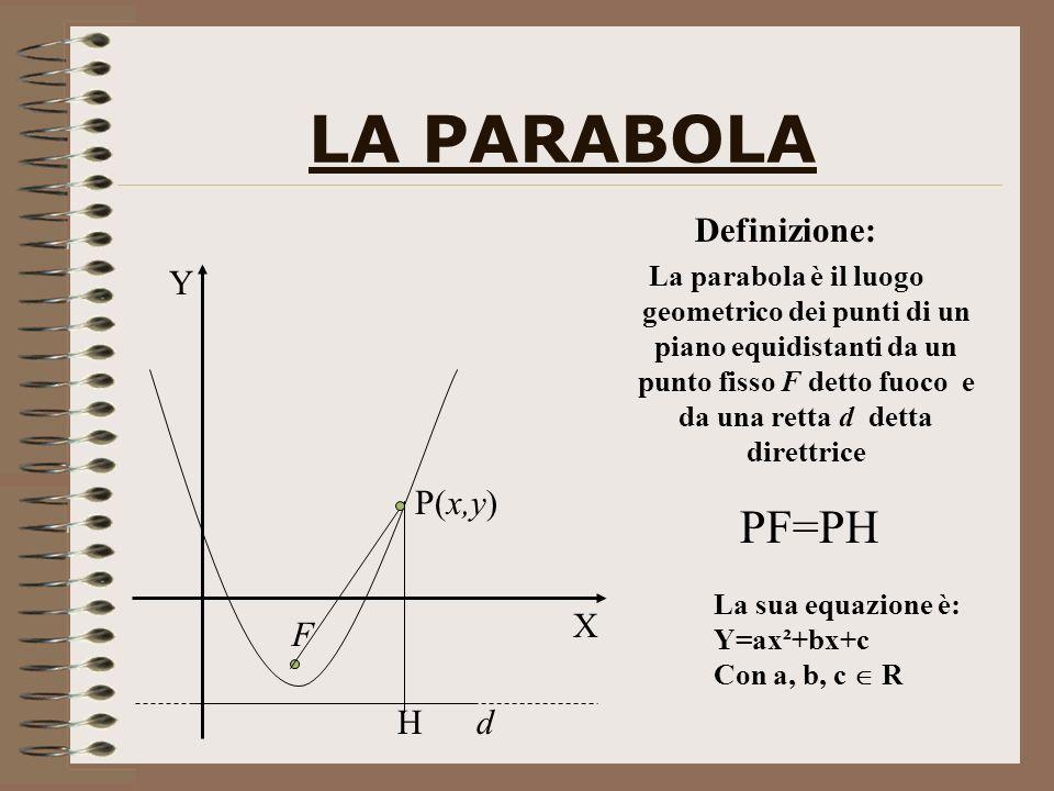 LA PARABOLA Definizione: La parabola è il luogo geometrico dei punti di un piano equidistanti da un punto fisso F detto fuoco e da una retta d detta direttrice d F P(x,y) H Y X PF=PH La sua equazione è: Y=ax²+bx+c Con a, b, c R