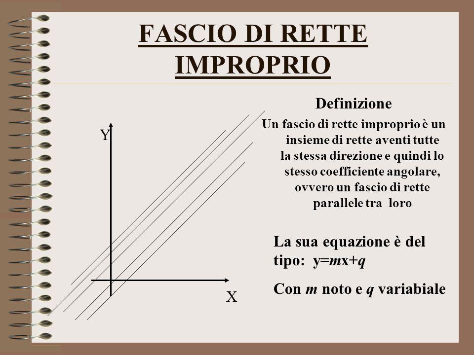 FASCIO DI RETTE IMPROPRIO Definizione Un fascio di rette improprio è un insieme di rette aventi tutte la stessa direzione e quindi lo stesso coefficiente angolare, ovvero un fascio di rette parallele tra loro X Y La sua equazione è del tipo: y=mx+q Con m noto e q variabiale