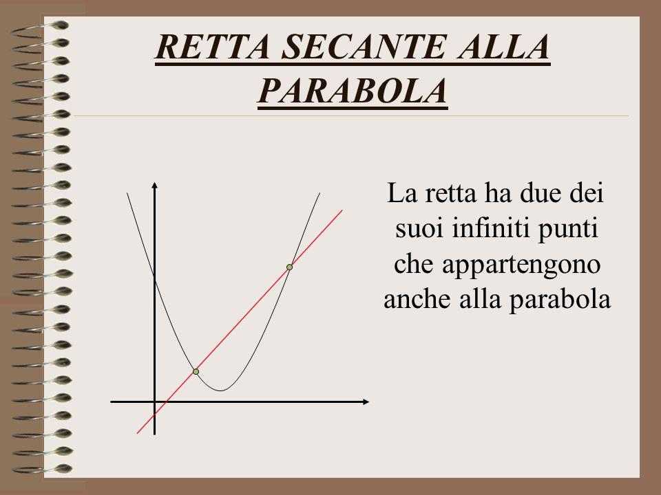 RETTA SECANTE ALLA PARABOLA La retta ha due dei suoi infiniti punti che appartengono anche alla parabola