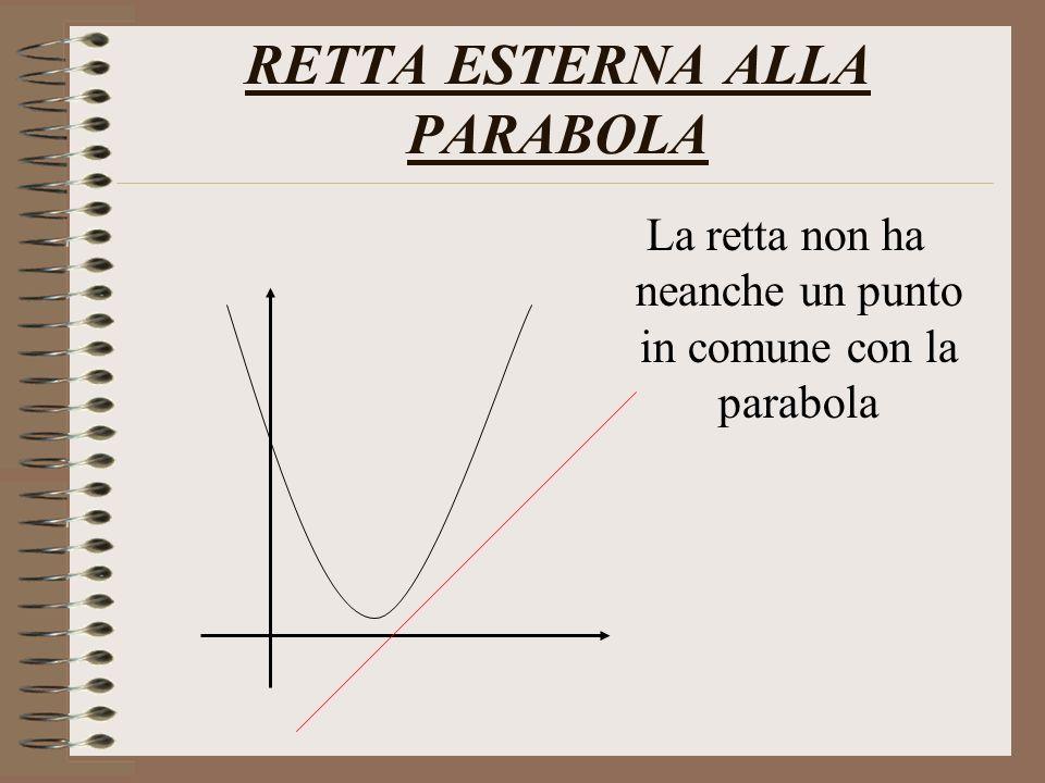 RETTA ESTERNA ALLA PARABOLA La retta non ha neanche un punto in comune con la parabola