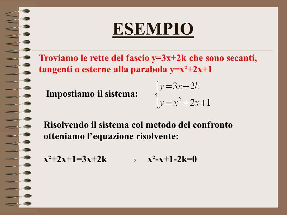 ESEMPIO Troviamo le rette del fascio y=3x+2k che sono secanti, tangenti o esterne alla parabola y=x²+2x+1 Impostiamo il sistema: Risolvendo il sistema col metodo del confronto otteniamo lequazione risolvente: x²+2x+1=3x+2k x²-x+1-2k=0