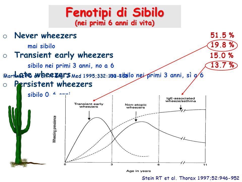 Fenotipi di Sibilo (nei primi 6 anni di vita) Stein RT et al. Thorax 1997;52:946-952 Martinez FD et al. N Engl J Med 1995;332:133-138 o Never wheezers