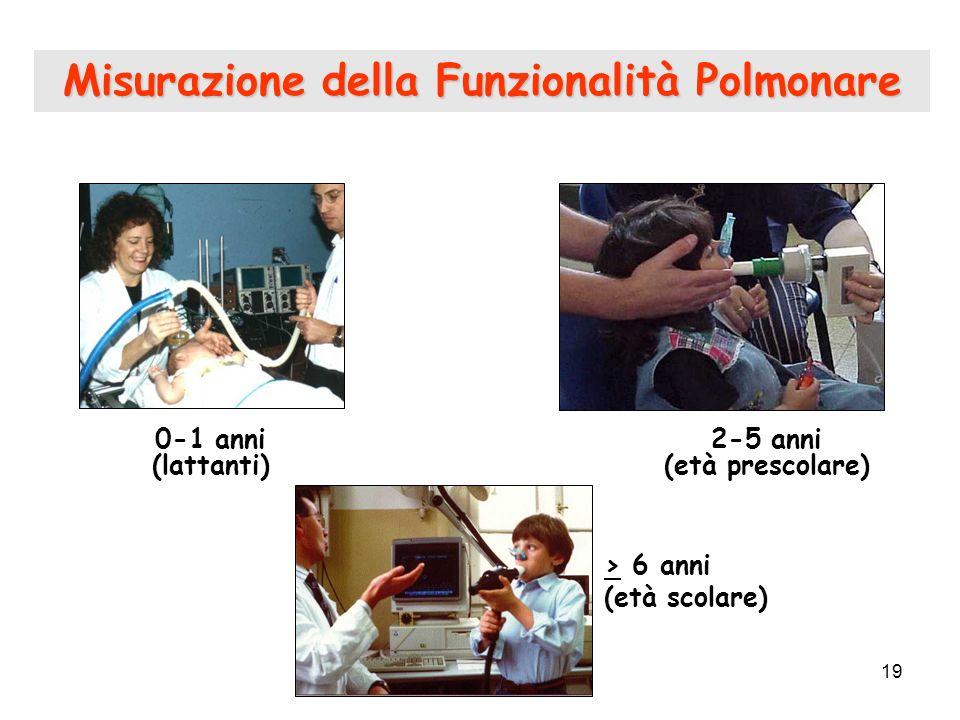 19 0-1 anni (lattanti) Misurazione della Funzionalità Polmonare 2-5 anni (età prescolare) > 6 anni (età scolare)