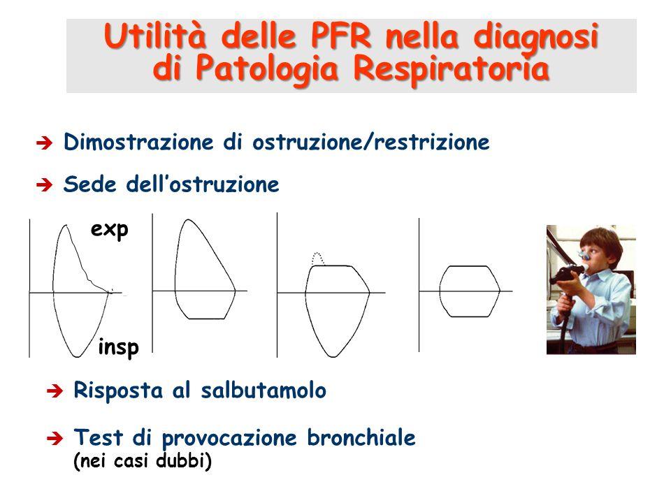 Utilità delle PFR nella diagnosi di Patologia Respiratoria Dimostrazione di ostruzione/restrizione Sede dellostruzione Risposta al salbutamolo Test di