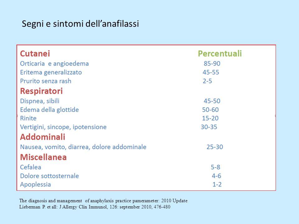 Luso delladrenalina appare essere largamente basato su estrapolazioni da principi, opinioni di esperti, e tradizione (ruolo consolidato delladrenalina nelle linee guida internazionali di trattamento) Adrenalina