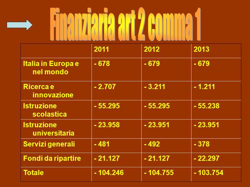 201120122013 Italia in Europa e nel mondo - 678- 679 Ricerca e innovazione - 2.707- 3.211- 1.211 Istruzione scolastica - 55.295 - 55.238 Istruzione universitaria - 23.958- 23.951 Servizi generali- 481- 492- 378 Fondi da ripartire- 21.127 - 22.297 Totale- 104.246- 104.755- 103.754