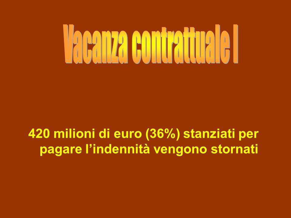 420 milioni di euro (36%) stanziati per pagare lindennità vengono stornati