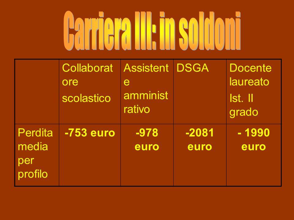 Collaborat ore scolastico Assistent e amminist rativo DSGADocente laureato Ist. II grado Perdita media per profilo -753 euro-978 euro -2081 euro - 199