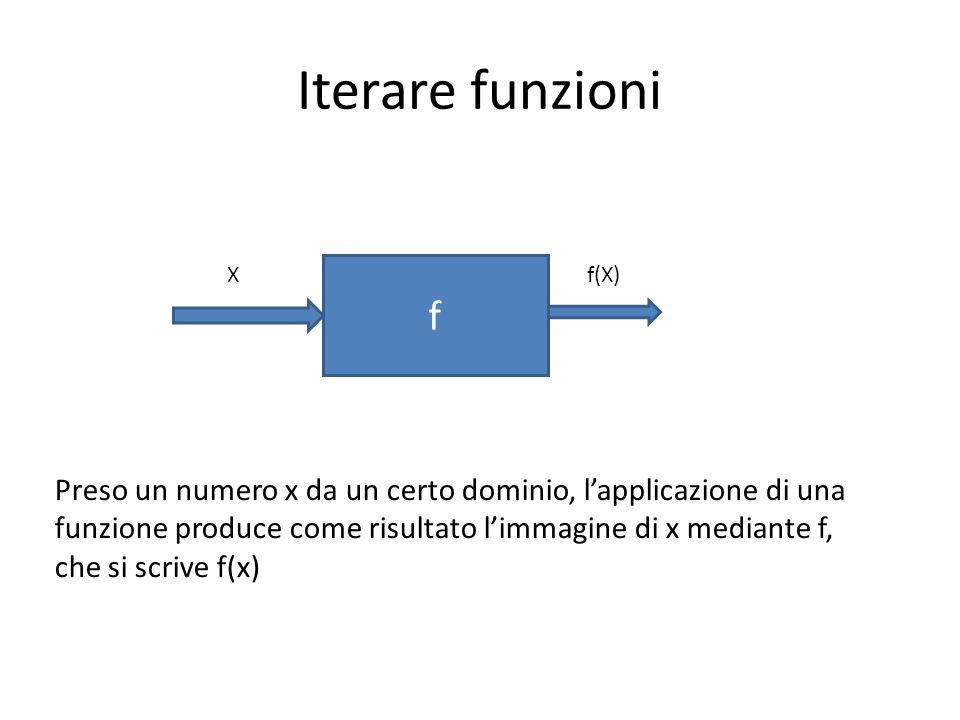 Iterare funzioni f Xf(X) Preso un numero x da un certo dominio, lapplicazione di una funzione produce come risultato limmagine di x mediante f, che si scrive f(x)