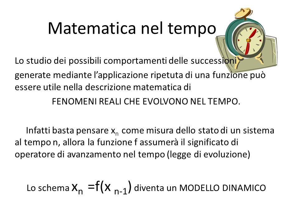 Matematica nel tempo Lo studio dei possibili comportamenti delle successioni generate mediante lapplicazione ripetuta di una funzione può essere utile nella descrizione matematica di FENOMENI REALI CHE EVOLVONO NEL TEMPO.