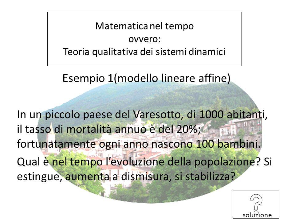Matematica nel tempo ovvero: Teoria qualitativa dei sistemi dinamici Esempio 1(modello lineare affine) In un piccolo paese del Varesotto, di 1000 abitanti, il tasso di mortalità annuo è del 20%; fortunatamente ogni anno nascono 100 bambini.