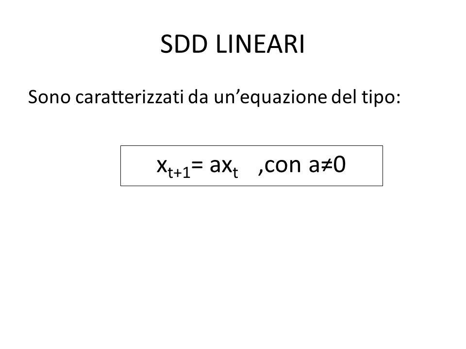 SDD LINEARI Sono caratterizzati da unequazione del tipo: x t+1 = ax t,con a0