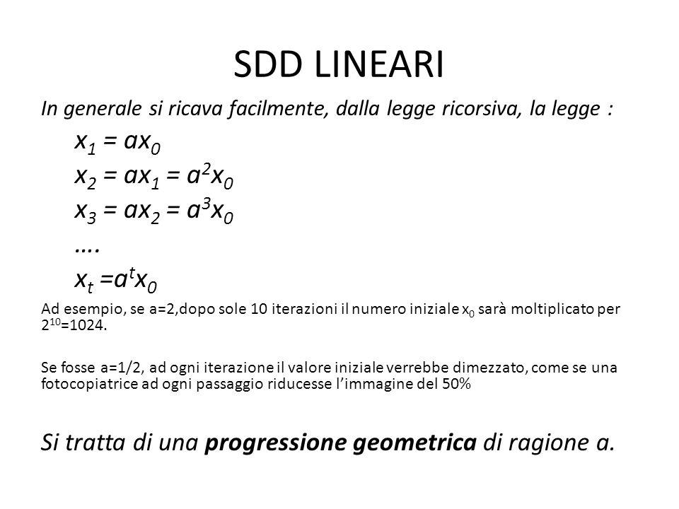 SDD LINEARI In generale si ricava facilmente, dalla legge ricorsiva, la legge : x 1 = ax 0 x 2 = ax 1 = a 2 x 0 x 3 = ax 2 = a 3 x 0 …. x t =a t x 0 A