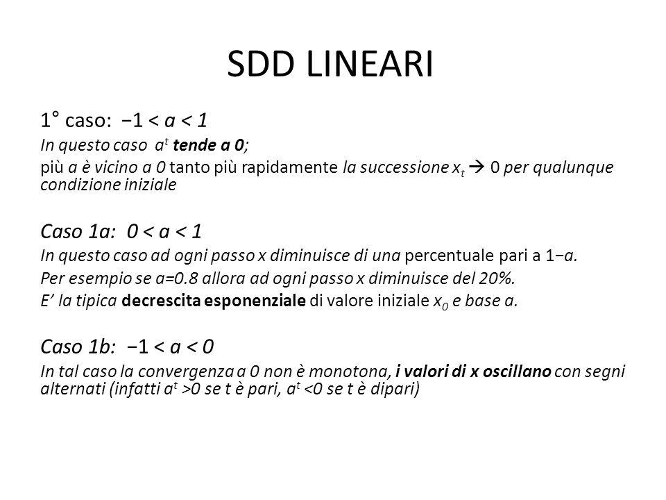 SDD LINEARI 1° caso: 1 < a < 1 In questo caso a t tende a 0; più a è vicino a 0 tanto più rapidamente la successione x t 0 per qualunque condizione iniziale Caso 1a: 0 < a < 1 In questo caso ad ogni passo x diminuisce di una percentuale pari a 1a.