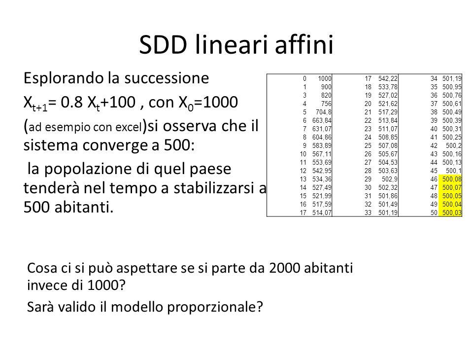 Esplorando la successione X t+1 = 0.8 X t +100, con X 0 =1000 ( ad esempio con excel )si osserva che il sistema converge a 500: la popolazione di quel