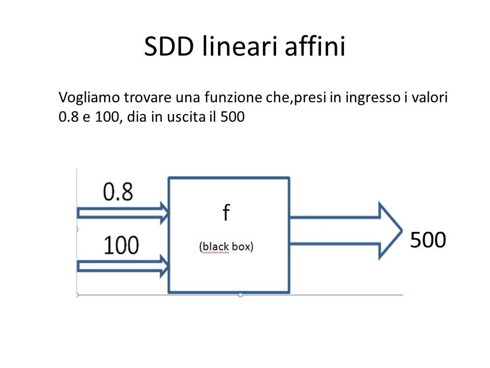 SDD lineari affini Vogliamo trovare una funzione che,presi in ingresso i valori 0.8 e 100, dia in uscita il 500 500