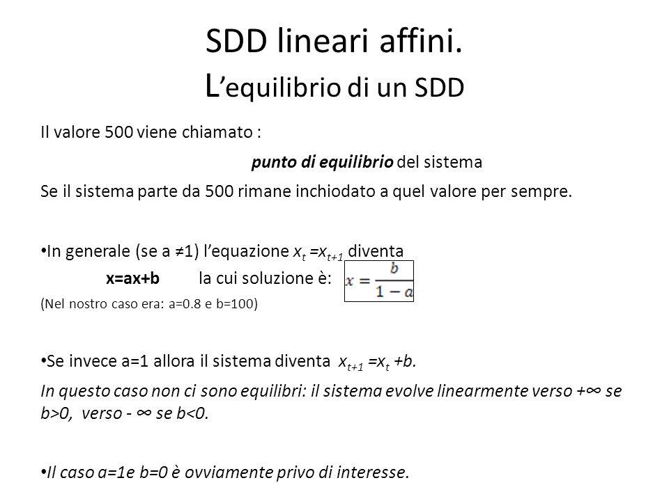 SDD lineari affini. L equilibrio di un SDD Il valore 500 viene chiamato : punto di equilibrio del sistema Se il sistema parte da 500 rimane inchiodato