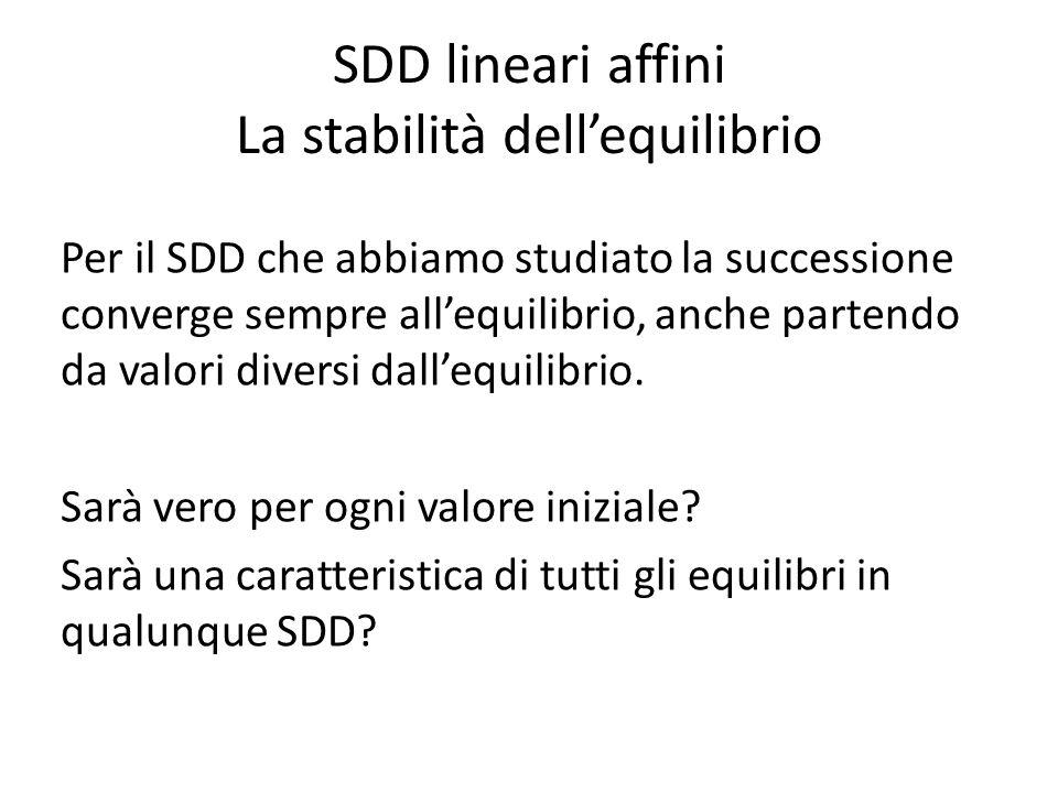 SDD lineari affini La stabilità dellequilibrio Per il SDD che abbiamo studiato la successione converge sempre allequilibrio, anche partendo da valori diversi dallequilibrio.