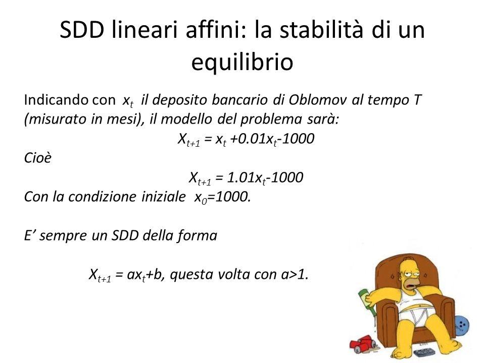 SDD lineari affini: la stabilità di un equilibrio Indicando con x t il deposito bancario di Oblomov al tempo T (misurato in mesi), il modello del problema sarà: X t+1 = x t +0.01x t -1000 Cioè X t+1 = 1.01x t -1000 Con la condizione iniziale x 0 =1000.