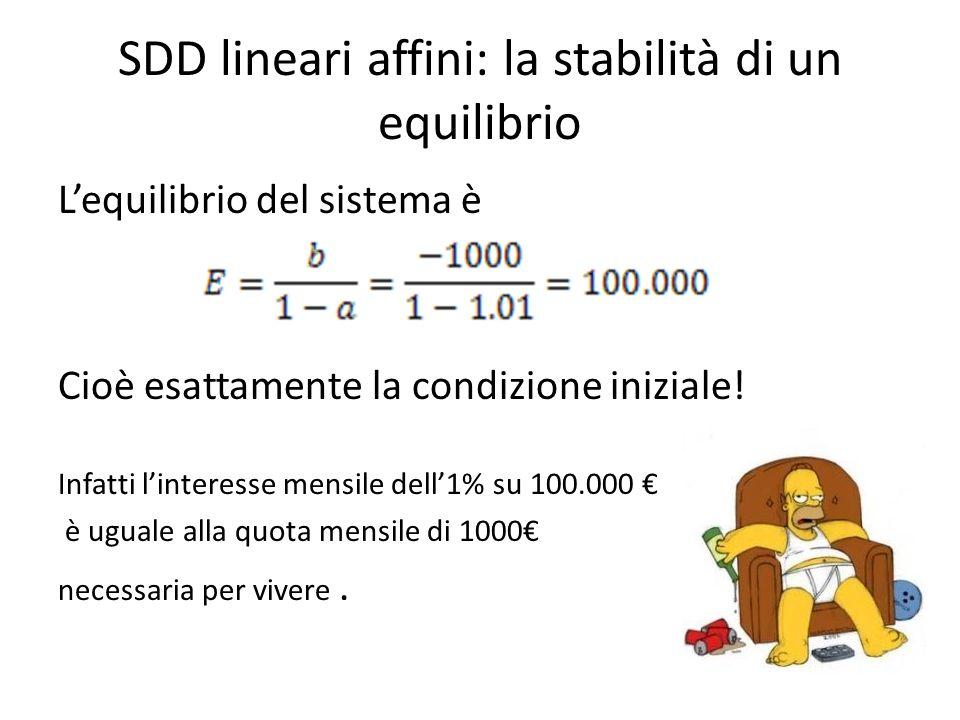 SDD lineari affini: la stabilità di un equilibrio Lequilibrio del sistema è Cioè esattamente la condizione iniziale! Infatti linteresse mensile dell1%